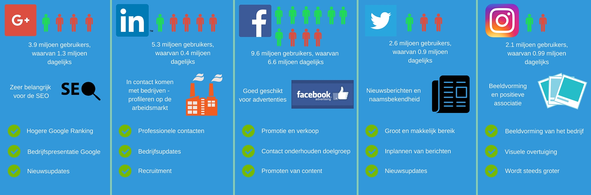 Visuele image met de verschillende social media kanalen voor social media uitbesteden