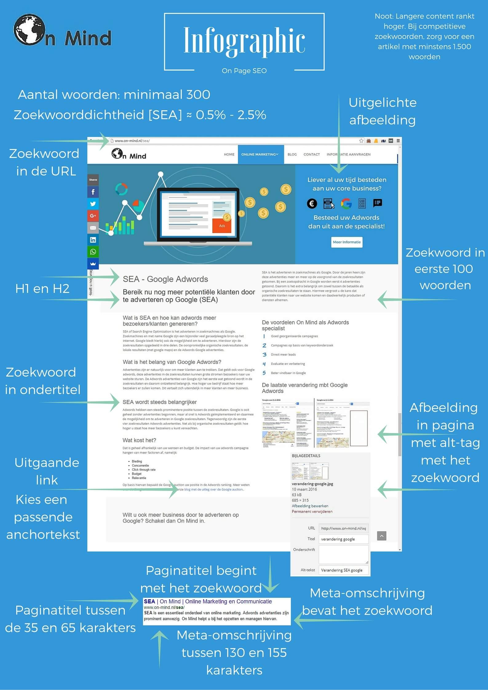 Een infographic over het optimaliseren van de on page seo